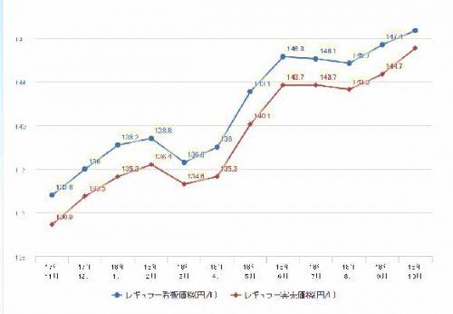 2017年~2018年のガソリン価格の推移