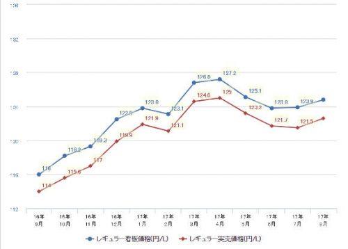 2017年ガソリン価格推移